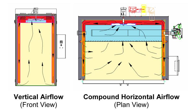 flux d'air étuves industrielles